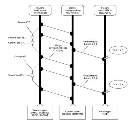 git workflow diagram fluid powered typo3 git workflow