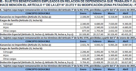 aplicativo ganancias 2016 ganancias tabla deducciones personales 2017 autos post