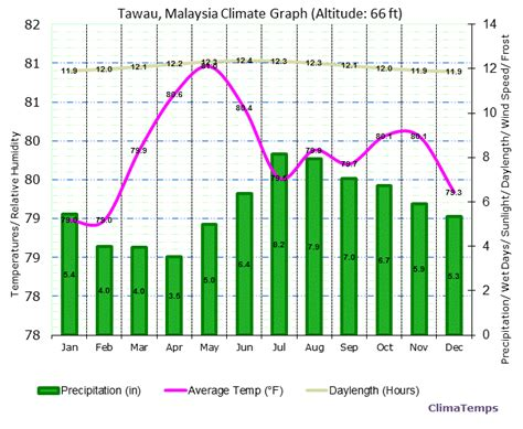 malaysia new year weather tawau malaysia pictures and and news citiestips