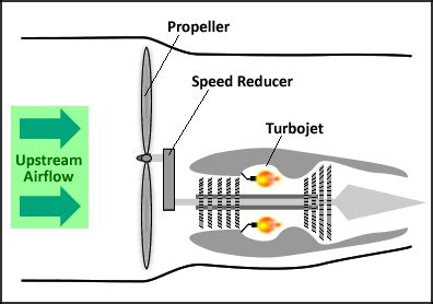 how does a fan boat work variations of jet engines