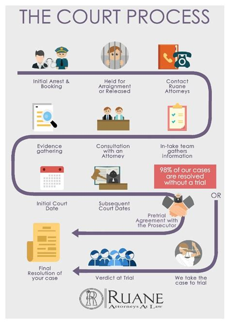 boating license ct classes the court process for connecticut drug defense infographic