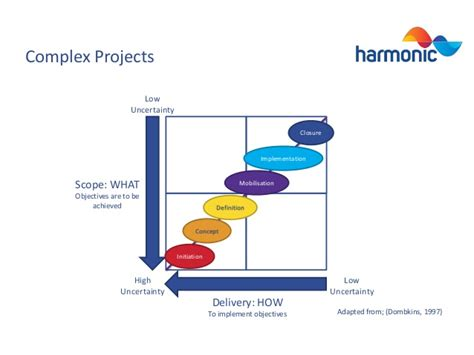 Low Cost Home Building complex project management