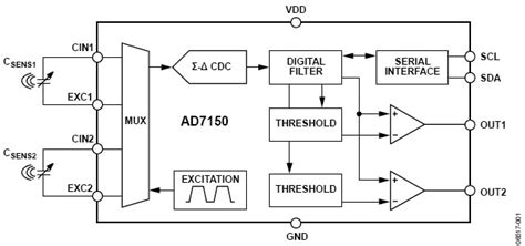 layout and physical design guidelines for capacitive sensing capacitance sensor design using analog devices capacitance