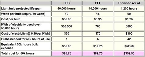 Compare Led And Cfl Light Bulbs Are Led Light Bulbs Worth The Money