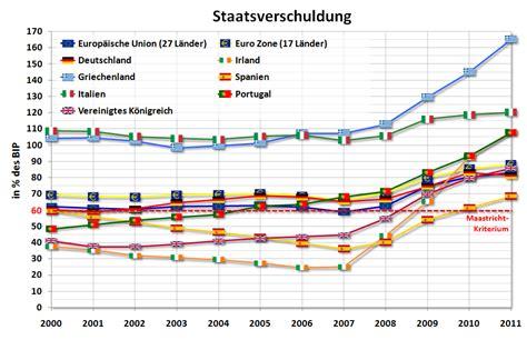 griechenland seit wann in der eu file piigs debt 2002 2009 png wikimedia commons