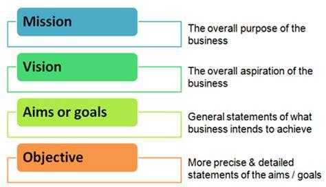 image result for marketing objectives business etc image result for business objectives exles business