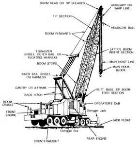 Crane Parts Trucks And Tractors Cranes