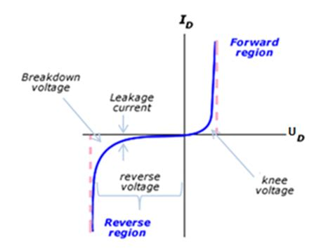 cut in voltage of silicon diode 5 answers what is knee voltage