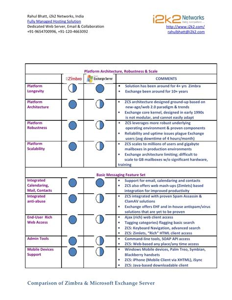 Zimbra Outlook Office 365 Feature Comparison Zimbra Vs Ms Exchange I2k2 Networks