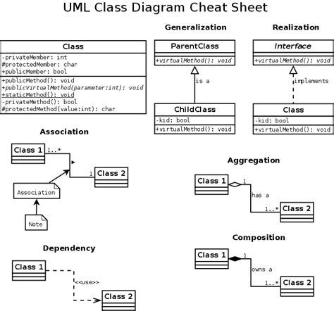 uml diagram notation uml class diagram by radekpazdera
