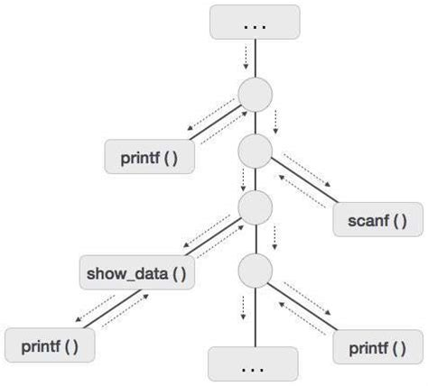 tutorialspoint design and analysis of algorithms compiler design quick guide