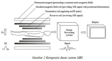 Catatan Ringkas Kebutuhan Dasar Manusia dasar dasar pencitraan mri catatan radiograf