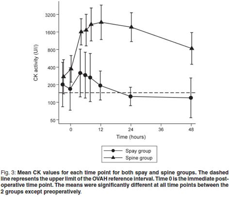 m line creatine kinase an evaluation of changes time in serum creatine
