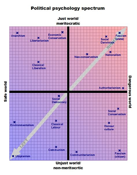 political spectrum diagram redefining the political spectrum version 2 1 ockham s