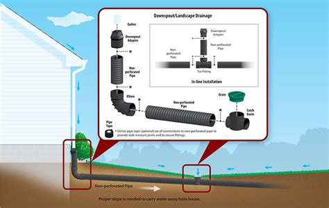 Home Systems By Design Kansas City by Kansas City Drainage Systems Drains Yard Drain