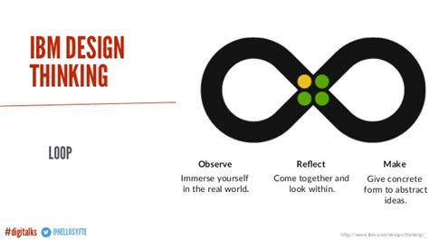 design thinking loop design thinking omnichannel the future of customer