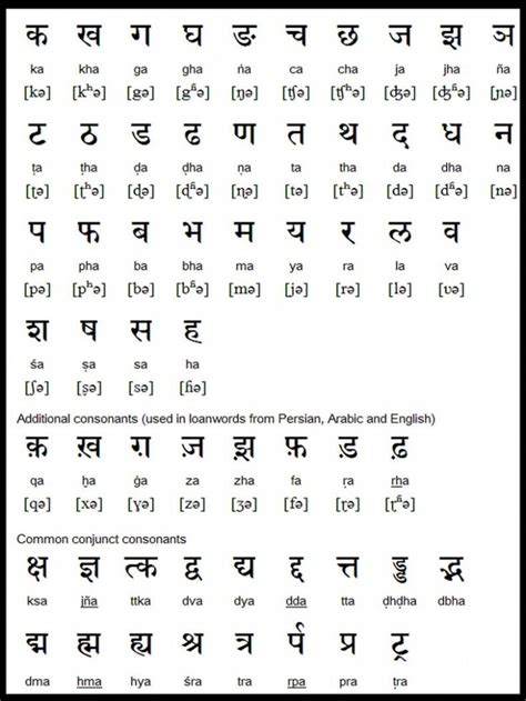 Letter Punjabi Punjabi Alphabet Search S Collection Of Writing Systems Alphabet