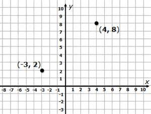 distance between two points worksheet