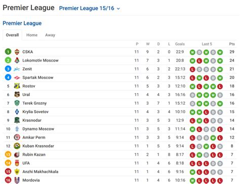 Russian League Table by Sofascore Team Of The Week Premier League 11