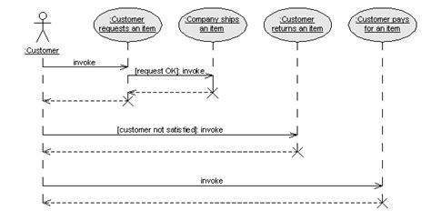 langkah membuat use case diagram konsep langkah langkah membuat uml catatan syam