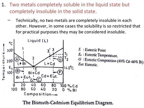 bi cd phase diagram phase diagram