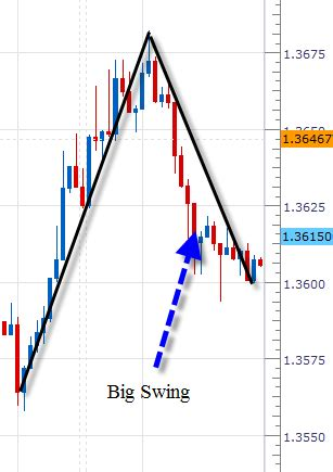 swing trading definition forex swing trading strategy explained brokerages day
