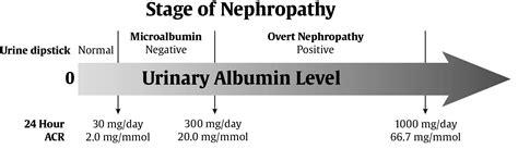 albumin creatinine ratio u my site chapter 29 chronic kidney disease in diabetes