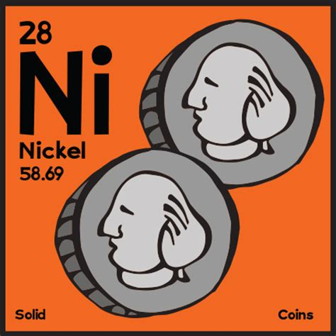 nickel symbol periodic table images periodic table and