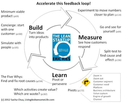 experiment design lean startup build measure learn the lean startup geometry ux