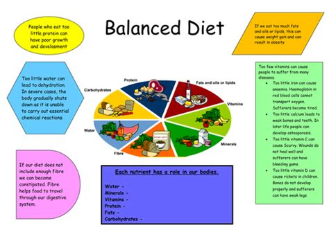 energy drink lesson plan balanced diet poster lesson by anon4603 teaching