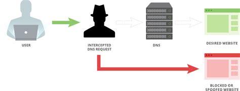 in the middle attack diagram vyprdns encrypted zero logging dns for vyprvpn golden frog