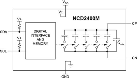 variable capacitor digitally controlled programmable capacitors