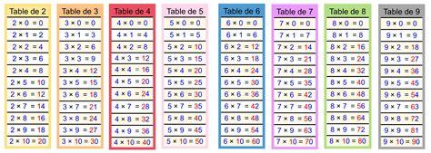 tableau table de multiplication calculer cartable fantastique