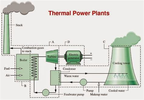 layout of thermal power plant may 2015 elec eng world