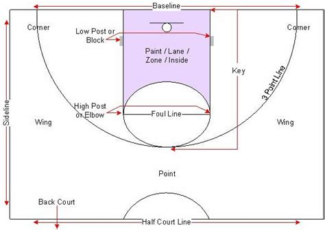 pin basketball half court template image search results on pinterest
