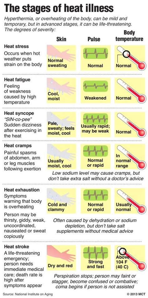 stages of heat the stages of heat illness guam news postguam