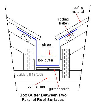 boxed layout meaning roof valley construction drawings box gutter ideas for