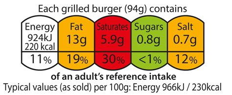 information about light energy food labelling what you need to health bupa uk