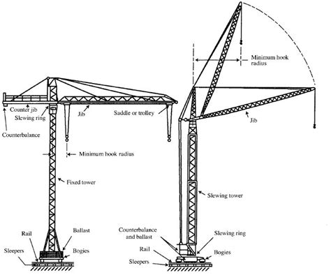 cranes and derricks in construction health safety