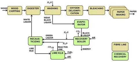 pulp paper process a combined kraft pulp and paper process 45 scientific diagram