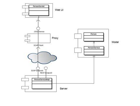 karaf tutorial github karaf tutorial part 4 cxf services in osgi liquid