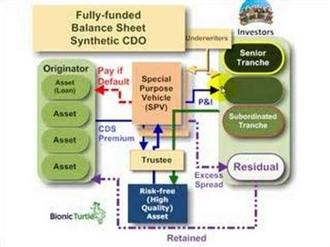 cdo structure diagram frm synthetic collateralized debt obligation synthetic