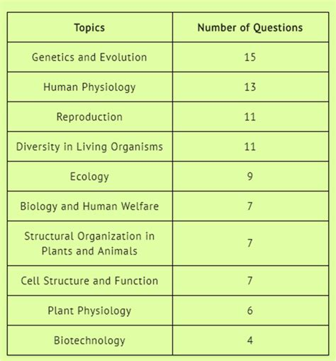 neet pattern questions pulse publications how to get 330 in biology in neet 2018 quora