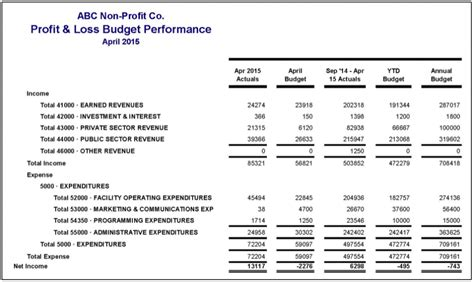 profit and losses template profit and loss statement template excel
