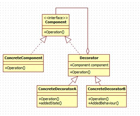 design pattern names in java decorator design pattern in java codeproject
