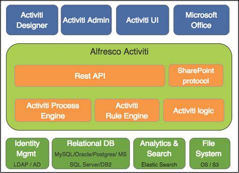 alfresco activiti workflow alfresco activiti