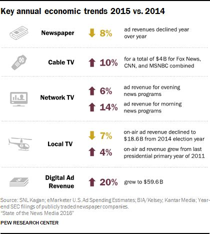 state of the news media 2016: 5 key takeaways | pew