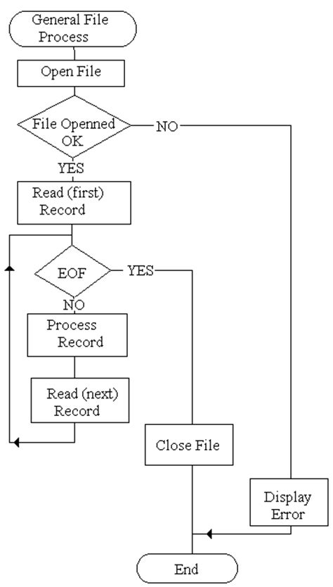 exle of pseudocode and flowchart exle of flowchart and pseudocode create a flowchart