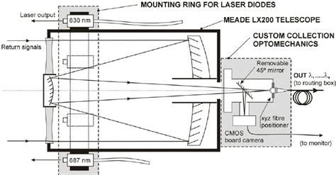 Schmidt Cassegrain Telescope Diagram schematic diagram of the adapted receiving meade schmidt