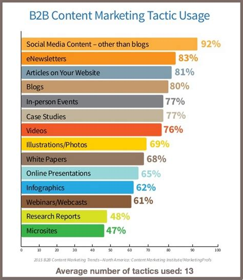 b2b marketing strategy template top 2015 b2b content marketing tactics heidi cohen